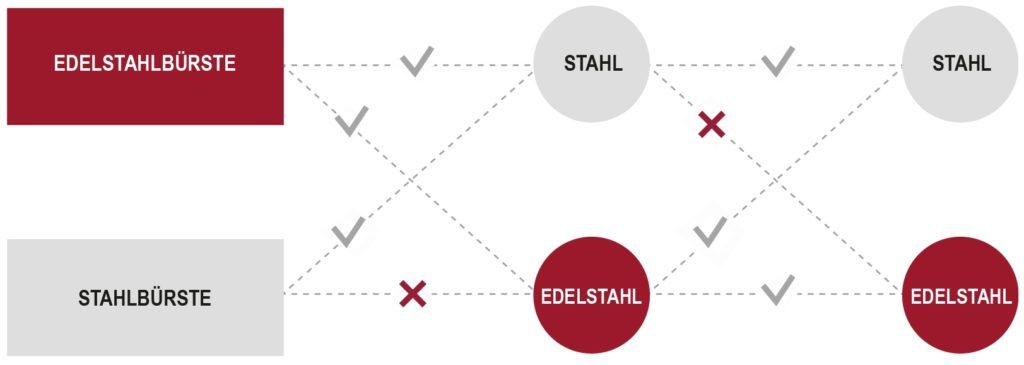 Grafik_Anwendungsmaterial_bei_Drahtbürsten